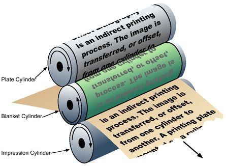 Commercial Printing | Printing 101 What Is Lithography